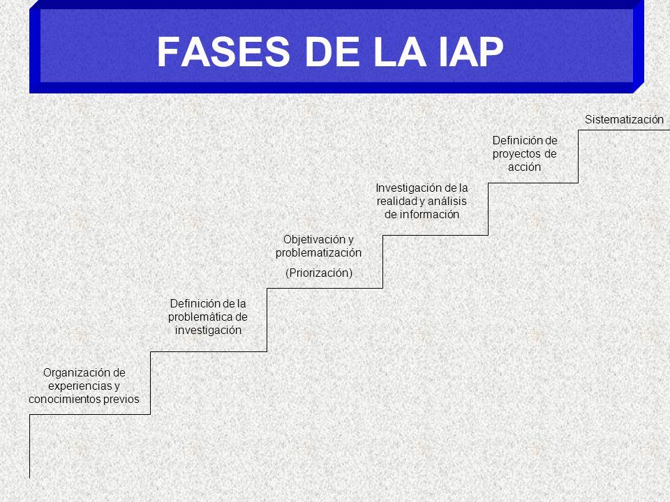 FASES DE LA IAP Organización de experiencias y conocimientos previos Definición de la problemática de investigación Objetivación y problematización (Priorización) Investigación de la realidad y análisis de información Definición de proyectos de acción Sistematización