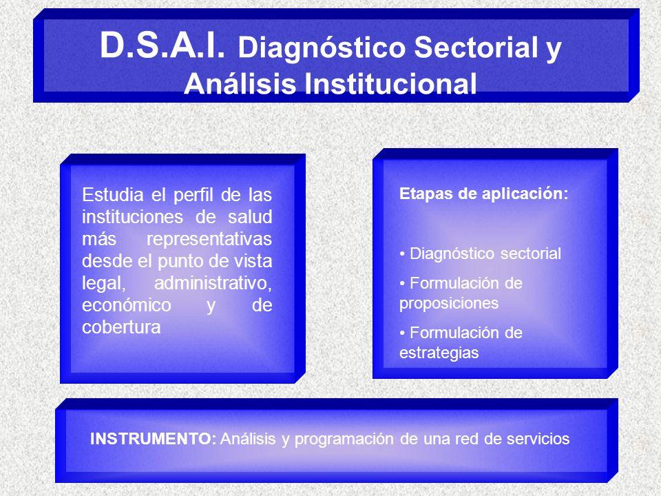 D.S.A.I. Diagnóstico Sectorial y Análisis Institucional Estudia el perfil de las instituciones de salud más representativas desde el punto de vista le