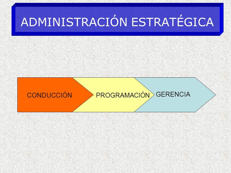 ADMINISTRACIÓN ESTRATÉGICA CONDUCCIÓNPROGRAMACIÓN GERENCIA