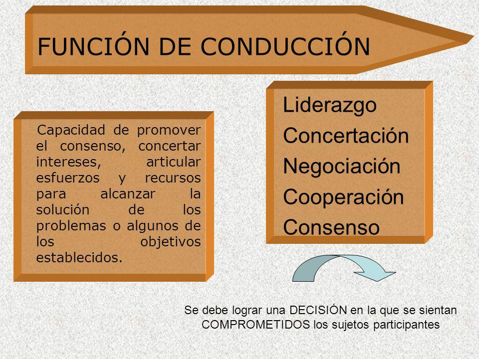 Liderazgo Concertación Negociación Cooperación Consenso FUNCIÓN DE CONDUCCIÓN Se debe lograr una DECISIÓN en la que se sientan COMPROMETIDOS los sujetos participantes Capacidad de promover el consenso, concertar intereses, articular esfuerzos y recursos para alcanzar la solución de los problemas o algunos de los objetivos establecidos.