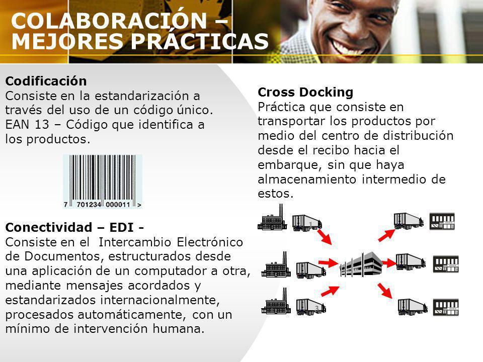 COLABORACIÓN – MEJORES PRÁCTICAS Codificación Consiste en la estandarización a través del uso de un código único. EAN 13 – Código que identifica a los
