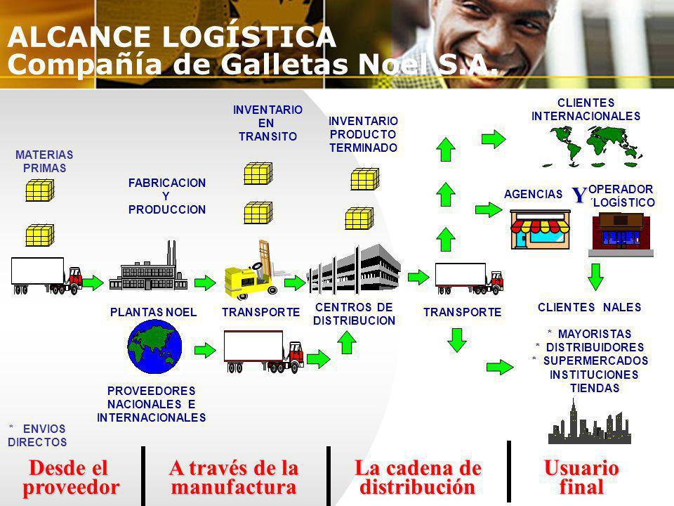ALCANCE LOGÍSTICA Compañía de Galletas Noel S.A. MATERIAS PRIMAS FABRICACION Y PRODUCCION INVENTARIO EN TRANSITO PLANTAS NOEL PROVEEDORES NACIONALES E