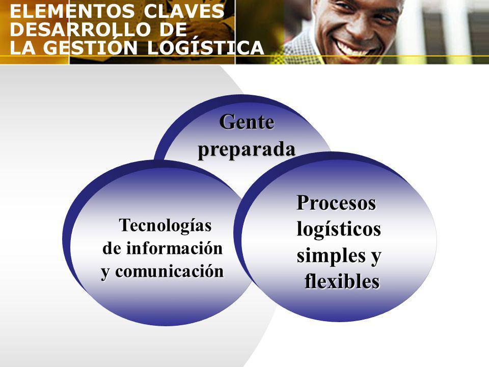ELEMENTOS CLAVES DESARROLLO DE LA GESTIÓN LOGÍSTICA Tecnologías Tecnologías de información y comunicación Gentepreparada Procesoslogísticos simples y