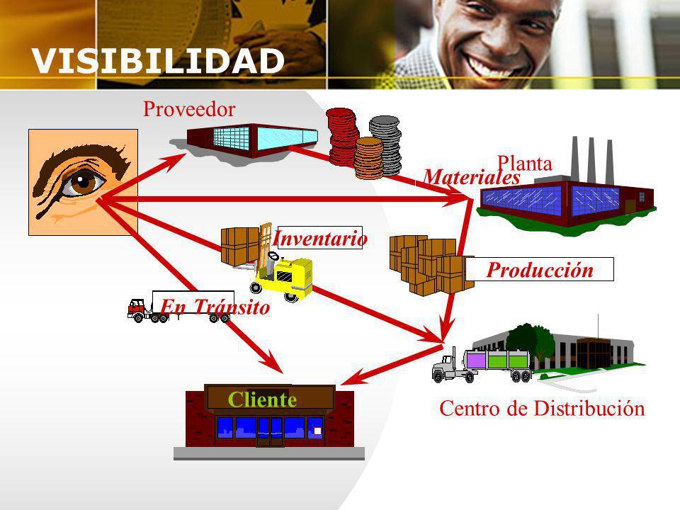 Proveedor Materiales Planta Inventario En Tránsito Cliente Producción Centro de Distribución VISIBILIDAD