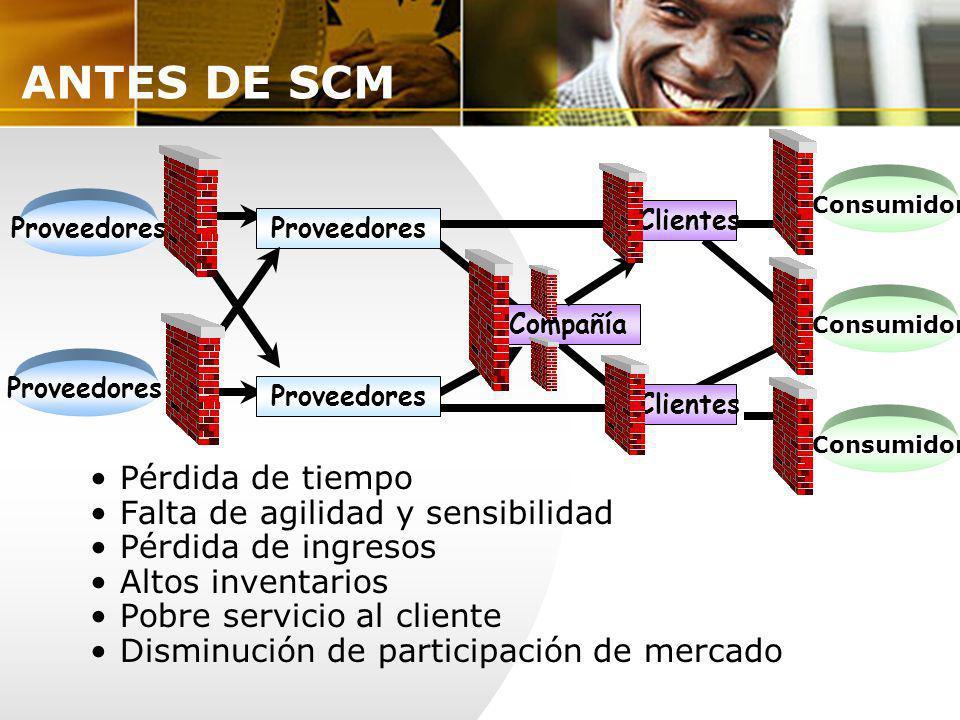 ANTES DE SCM Pérdida de tiempo Falta de agilidad y sensibilidad Pérdida de ingresos Altos inventarios Pobre servicio al cliente Disminución de partici