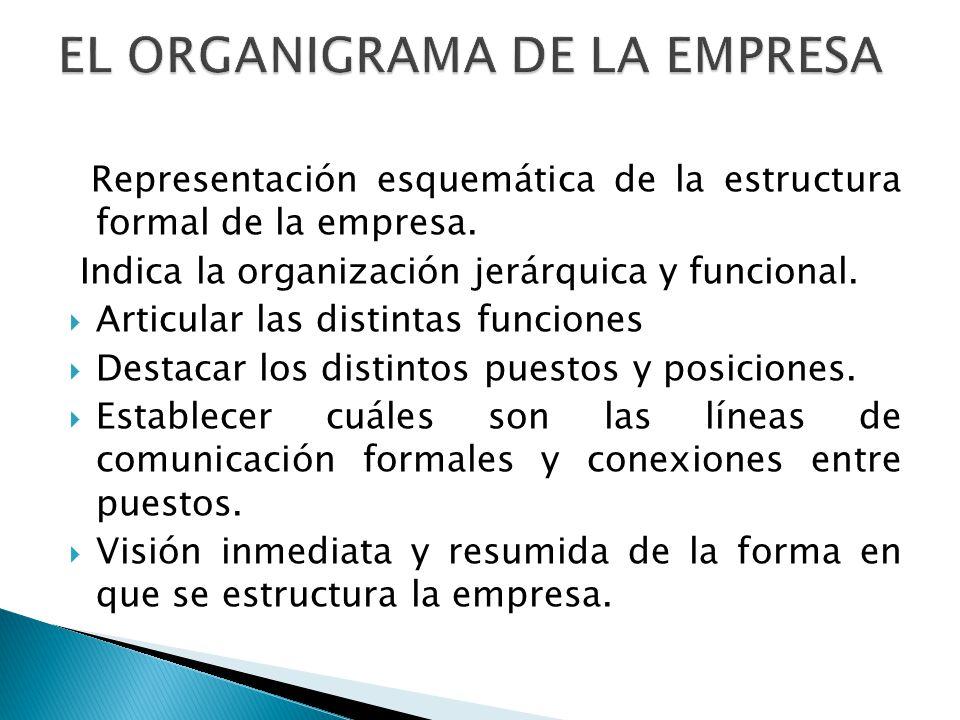 Representación esquemática de la estructura formal de la empresa. Indica la organización jerárquica y funcional. Articular las distintas funciones Des