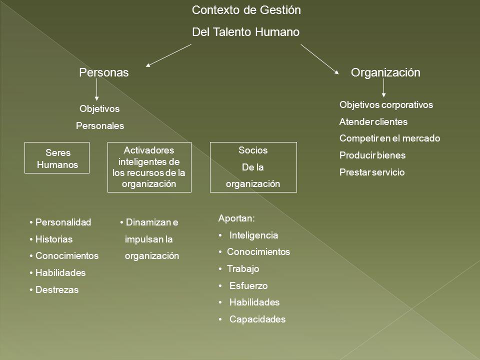 Contexto de Gestión Del Talento Humano Personas Organización Objetivos Personales Objetivos corporativos Atender clientes Competir en el mercado Produ