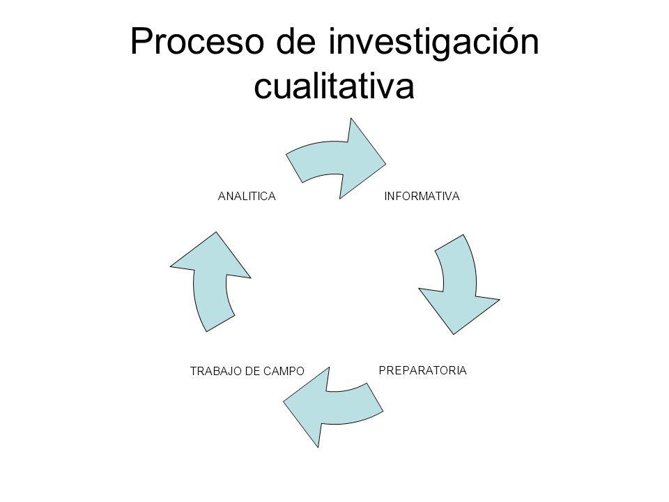 Proceso de investigación cualitativa INFORMATIVA PREPARATORIA TRABAJO DE CAMPO ANALITICA