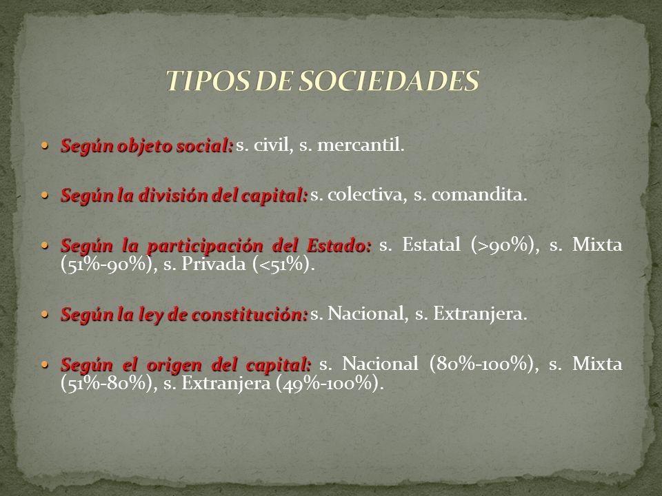Según objeto social: Según objeto social: s. civil, s. mercantil. Según la división del capital: Según la división del capital: s. colectiva, s. coman