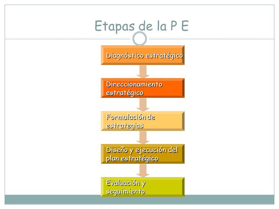 PENSAMIENTO ESTRATÉGICO El pensamiento estratégico implica la participación y el compromiso de todas las áreas de la organización Operativas Administr