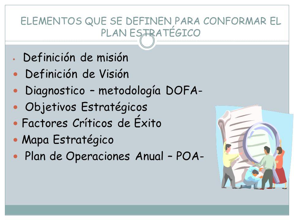 SISTEMAESTRATEGICO SISTEMAOPERATIVO VISION Presente Corto Plazo Mediano Plazo Futuro Presente Corto Plazo Mediano Plazo Futuro Planeación Estratégica