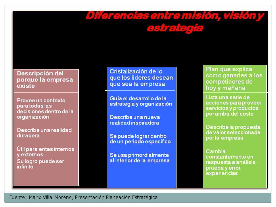 PROCESO Una vez que se ha determinado la Estrategia, es necesario alinear las diferentes unidades de la organización, áreas funcionales, departamentos