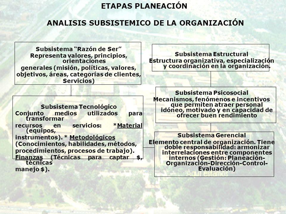 CONTEXTO FENOMENOOBSERVADOAPENASPERCEPTIBLEFUERTEEN DECLIVEOPORTUNIDADESAMENAZAS POLITICO ECONOMICO SOCIO-CULTURAL TECNOLOGICO OTRO MATRIZ DE ANALISIS