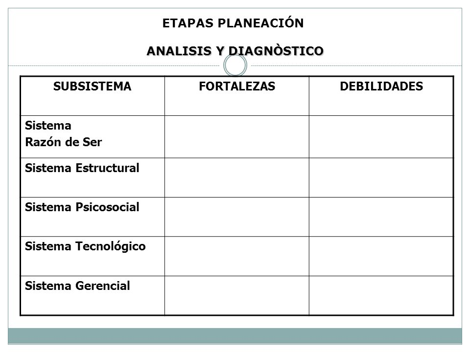 ETAPAS PLANEACIÓN ANALISIS SUBSISTEMICO DE LA ORGANIZACIÓN Subsistema Razón de Ser Representa valores, principios, orientaciones generales (misión, po