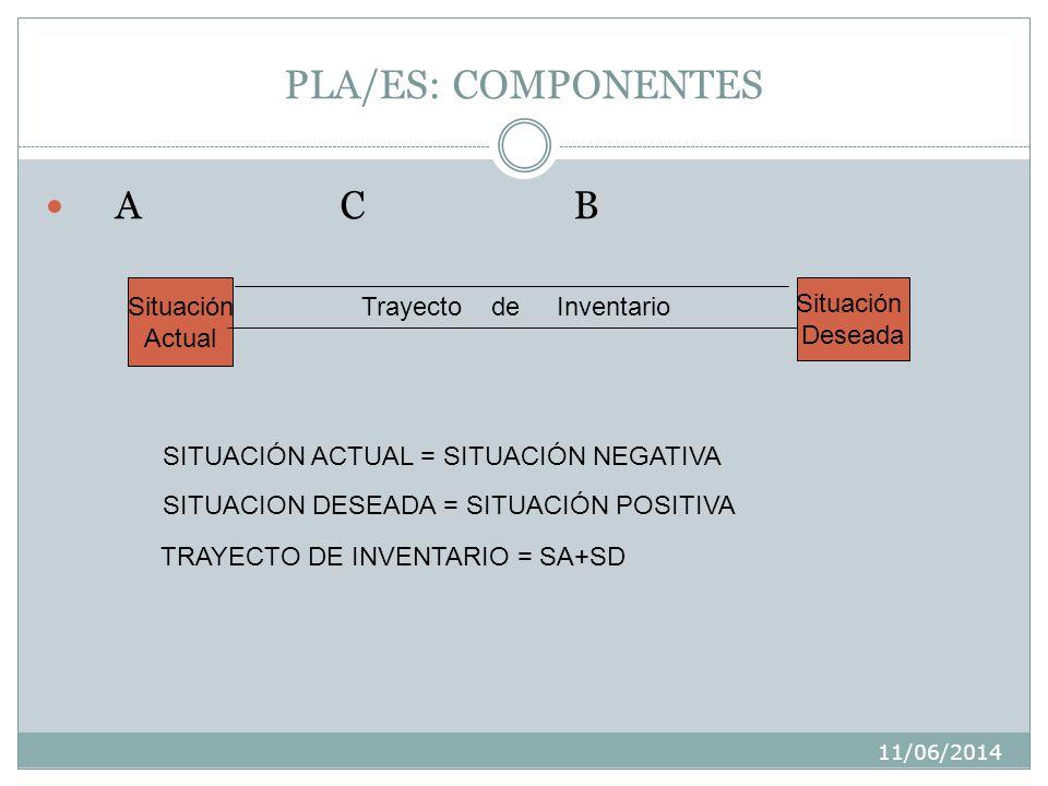 11/06/2014 PLA/ES: COMPONENTES A C B Situación Actual Situación Deseada Trayecto de Inventario SITUACIÓN ACTUAL = SITUACIÓN NEGATIVA SITUACION DESEADA = SITUACIÓN POSITIVA TRAYECTO DE INVENTARIO = SA+SD
