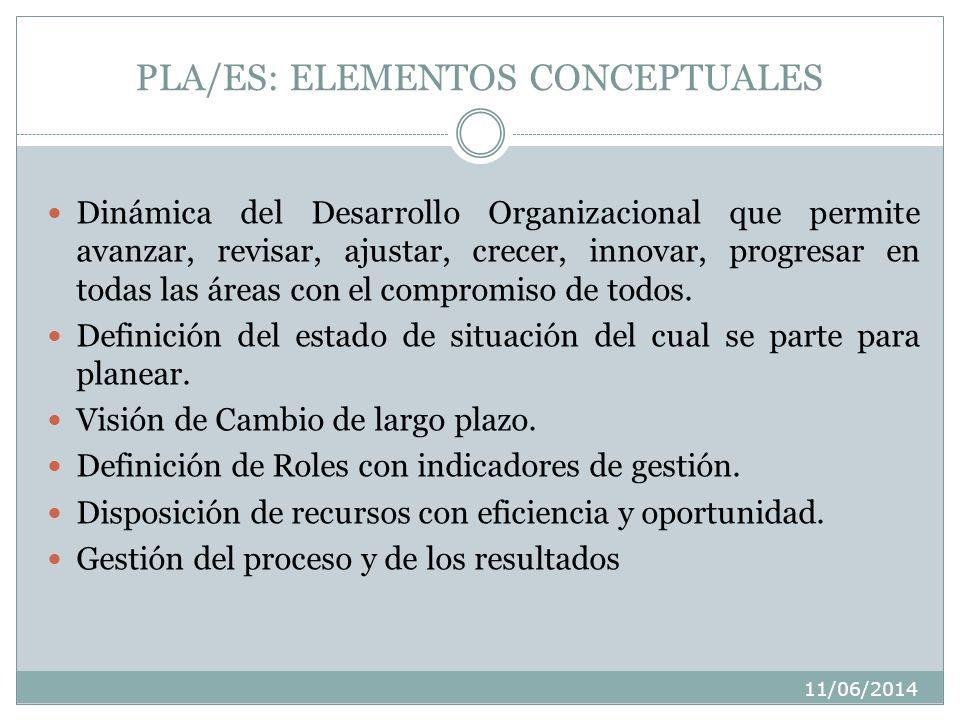 11/06/2014 PLA/ES: ELEMENTOS CONCEPTUALES Dinámica del Desarrollo Organizacional que permite avanzar, revisar, ajustar, crecer, innovar, progresar en todas las áreas con el compromiso de todos.