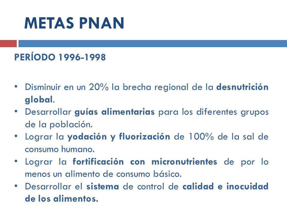 PERÍODO 1996-1998 Disminuir en un 20% la brecha regional de la desnutrición global. Desarrollar guías alimentarias para los diferentes grupos de la po