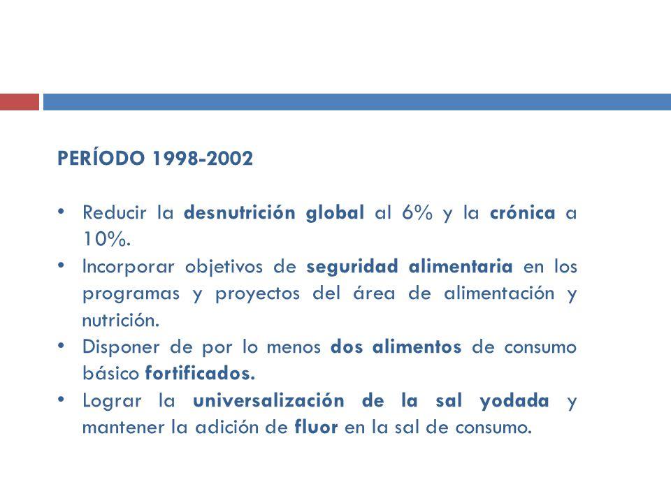 PERÍODO 1998-2002 Reducir la desnutrición global al 6% y la crónica a 10%. Incorporar objetivos de seguridad alimentaria en los programas y proyectos