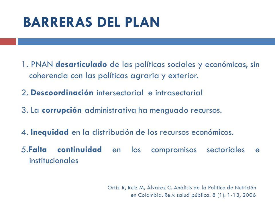 1. PNAN desarticulado de las políticas sociales y económicas, sin coherencia con las políticas agraria y exterior. 2. Descoordinación intersectorial e