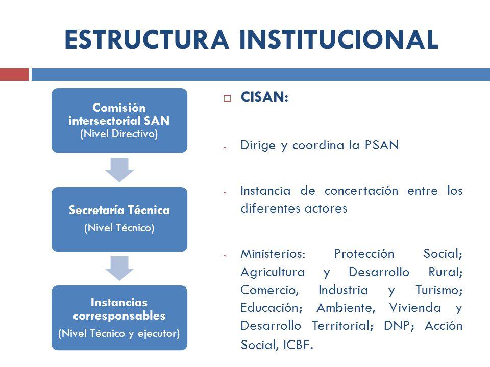 ESTRUCTURA INSTITUCIONAL Comisión intersectorial SAN (Nivel Directivo) Secretaría Técnica (Nivel Técnico) Instancias corresponsables (Nivel Técnico y