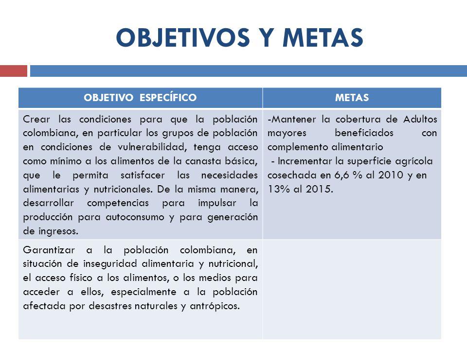 OBJETIVOS Y METAS OBJETIVO ESPECÍFICOMETAS Crear las condiciones para que la población colombiana, en particular los grupos de población en condicione