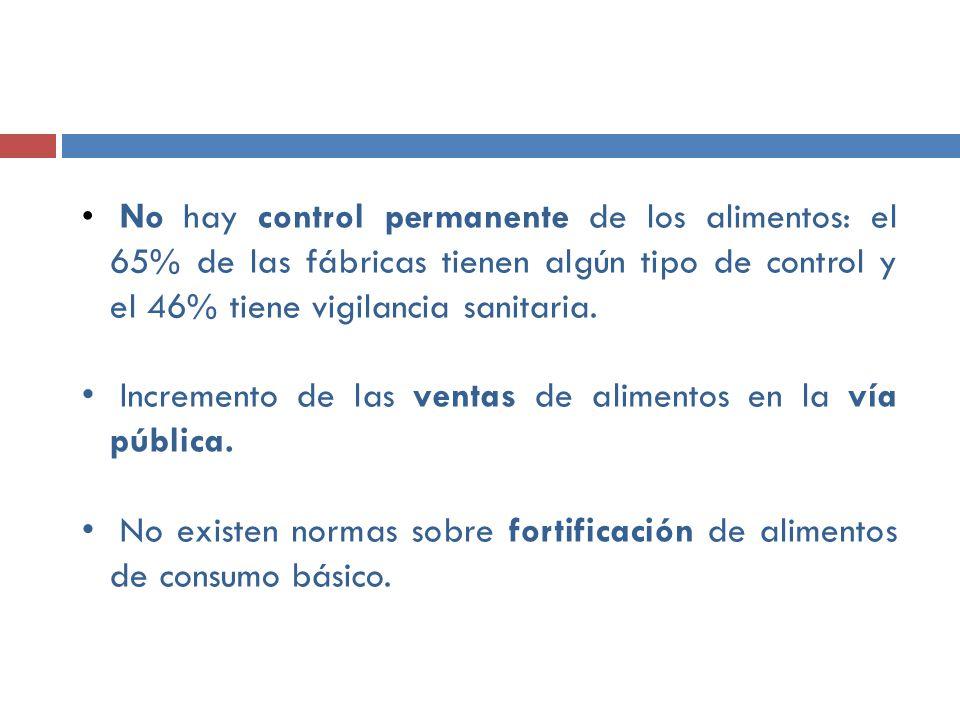 No hay control permanente de los alimentos: el 65% de las fábricas tienen algún tipo de control y el 46% tiene vigilancia sanitaria. Incremento de las