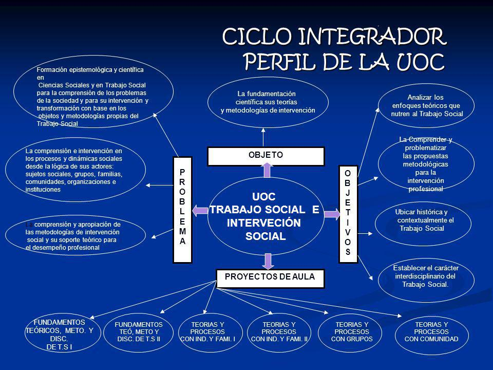 CICLO INTEGRADOR PERFIL DE LA UOC CICLO INTEGRADOR PERFIL DE LA UOC UOC TRABAJO SOCIAL E INTERVECIÓN SOCIAL PROBLEMAPROBLEMA OBJETO OBJETIVOSOBJETIVOS