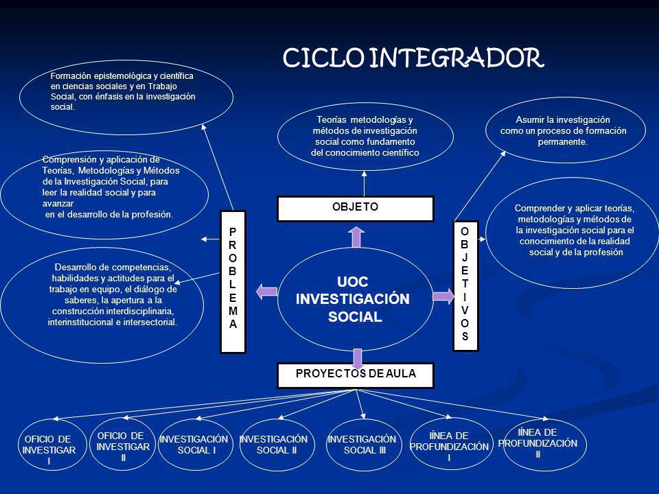 UOC INVESTIGACIÓN SOCIAL PROBLEMAPROBLEMA OBJETO OBJETIVOSOBJETIVOS Teorías metodologías y métodos de investigación social como fundamento del conocim