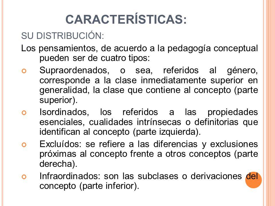CARACTERÍSTICAS: SU DISTRIBUCIÓN: Los pensamientos, de acuerdo a la pedagogía conceptual pueden ser de cuatro tipos: Supraordenados, o sea, referidos