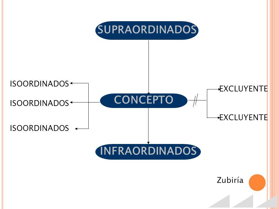 SUPRAORDINADOS ISOORDINADOS EXCLUYENTE INFRAORDINADOS Zubiría ISOORDINADOS CONCEPTO