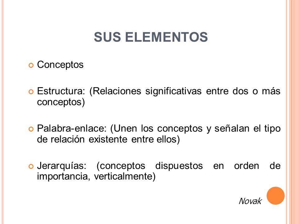 SUS ELEMENTOS Conceptos Estructura: (Relaciones significativas entre dos o más conceptos) Palabra-enlace: (Unen los conceptos y señalan el tipo de rel