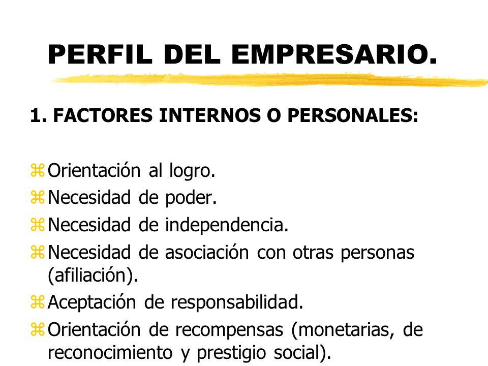 PERFIL DEL EMPRESARIO. 1. FACTORES INTERNOS O PERSONALES: zOrientación al logro. zNecesidad de poder. zNecesidad de independencia. zNecesidad de asoci