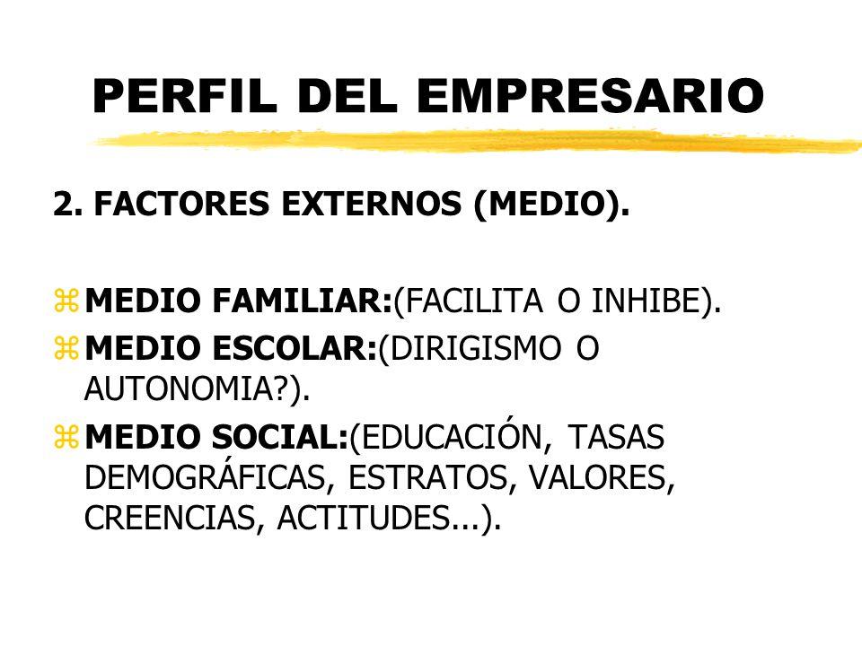 PERFIL DEL EMPRESARIO 2. FACTORES EXTERNOS (MEDIO). zMEDIO FAMILIAR:(FACILITA O INHIBE). zMEDIO ESCOLAR:(DIRIGISMO O AUTONOMIA?). zMEDIO SOCIAL:(EDUCA