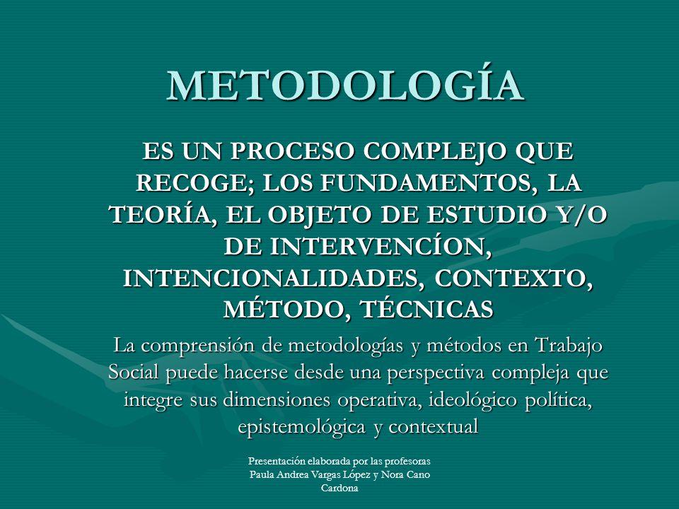 Presentación elaborada por las profesoras Paula Andrea Vargas López y Nora Cano Cardona METODOLOGÍA ES UN PROCESO COMPLEJO QUE RECOGE; LOS FUNDAMENTOS