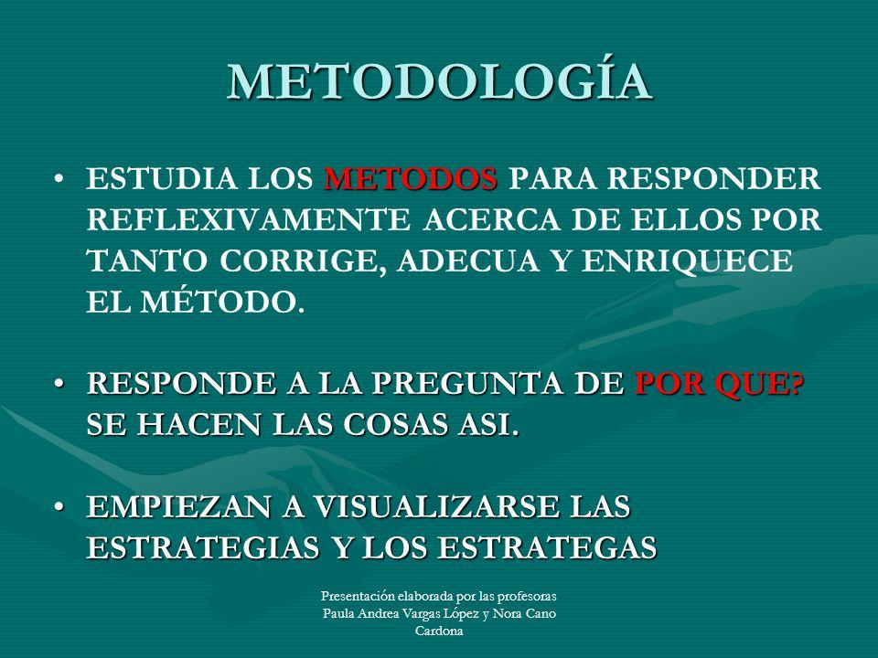 Presentación elaborada por las profesoras Paula Andrea Vargas López y Nora Cano Cardona METODOSESTUDIA LOS METODOS PARA RESPONDER REFLEXIVAMENTE ACERC