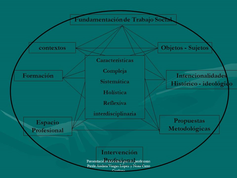 Presentación elaborada por las profesoras Paula Andrea Vargas López y Nora Cano Cardona contextos Formación Propuestas Metodológicas Espacio Profesion