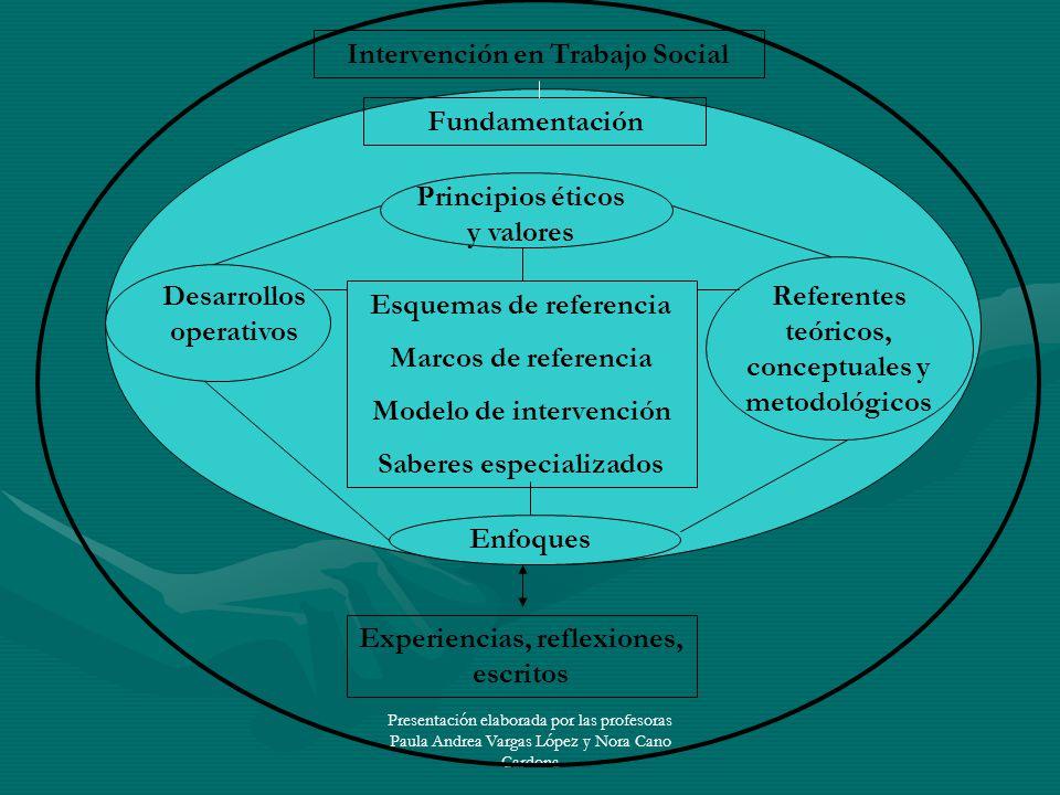 Presentación elaborada por las profesoras Paula Andrea Vargas López y Nora Cano Cardona Intervención en Trabajo Social Fundamentación Esquemas de refe