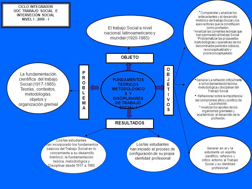 El trabajo Social a nivel nacional, latinoamericano y mundial (1920-1985) Generar La reflexión crítica frente a la fundamentación teórica, metodológica y disciplinar del Trabajo Social.