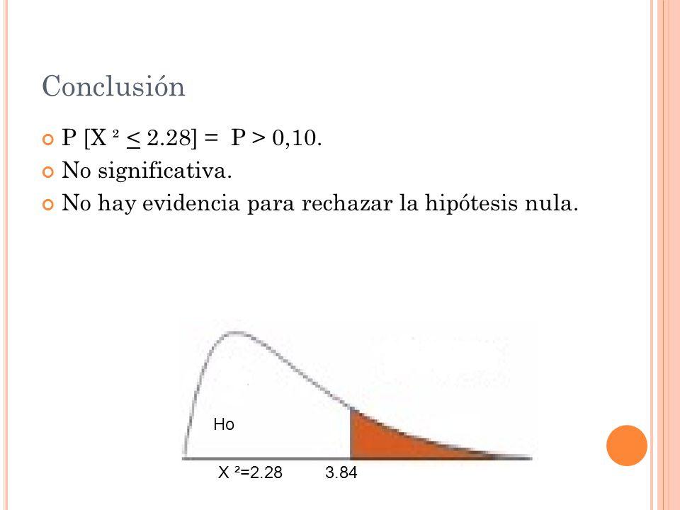 Conclusión P [X ² 0,10.No significativa. No hay evidencia para rechazar la hipótesis nula.
