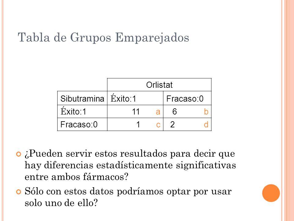 Ventajas Mayor Eficiencia Reducción de Variabilidad Con pequeño numero de observaciones hay gran cantidad de información.