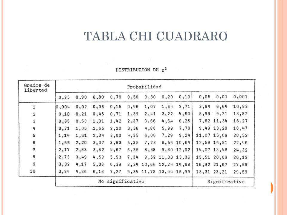TABLA CHI CUADRARO