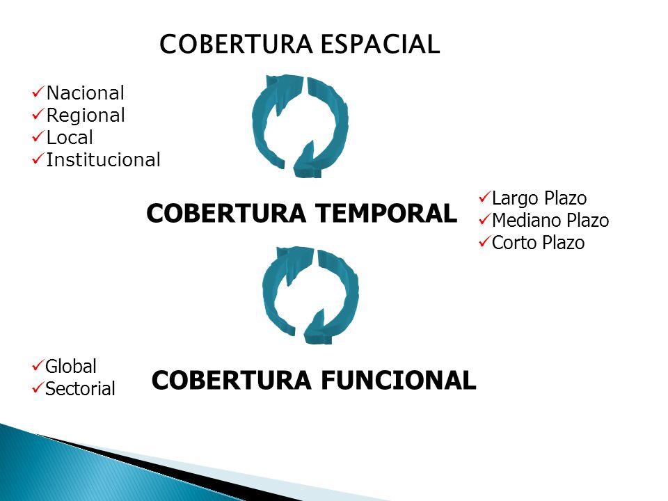 COBERTURA ESPACIAL COBERTURA TEMPORAL COBERTURA FUNCIONAL Nacional Regional Local Institucional Largo Plazo Mediano Plazo Corto Plazo Global Sectorial