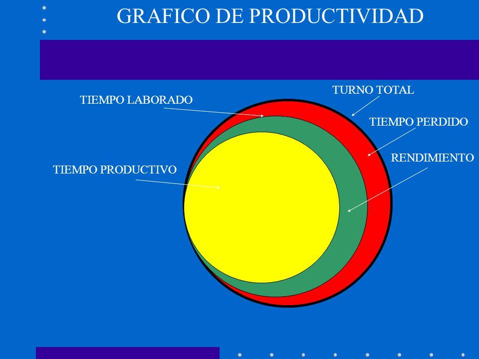 TURNO TOTAL TIEMPO LABORADO TIEMPO PERDIDO TIEMPO PRODUCTIVO RENDIMIENTO GRAFICO DE PRODUCTIVIDAD