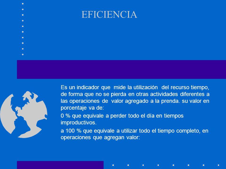 EFICIENCIA Es un indicador que mide la utilización del recurso tiempo, de forma que no se pierda en otras actividades diferentes a las operaciones de