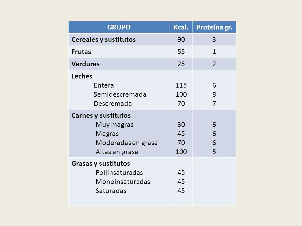 GRUPOKcal.Proteína gr. Cereales y sustitutos903 Frutas551 Verduras252 Leches Entera Semidescremada Descremada 115 100 70 687687 Carnes y sustitutos Mu