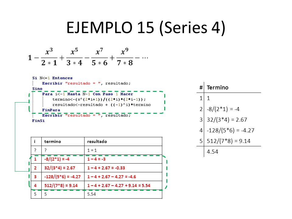 EJEMPLO 15 (Series 4) #Termino 11 2-8/(2*1) = -4 332/(3*4) = 2.67 4-128/(5*6) = -4.27 5512/(7*8) = 9.14 4.54 iterminoresultado ??1 = 1 1-8/(2*1) = -41 – 4 = -3 232/(3*4) = 2.671 – 4 + 2.67 = -0.33 3-128/(5*6) = -4.271 – 4 + 2.67 – 4.27 = -4.6 4512/(7*8) = 9.141 – 4 + 2.67 – 4.27 + 9.14 = 5.54 555.54