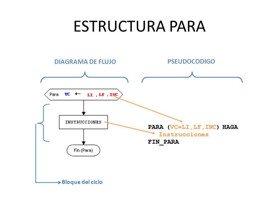 PROBLEMA ESQUEMA CUALITATIVO Pregunta antes de cada iteración Usando registro centinela ESQUEMA CUANTITATIVO ESCRIBA(Digite el...) LEA(N) PARA (i=1:N:1) HAGA...