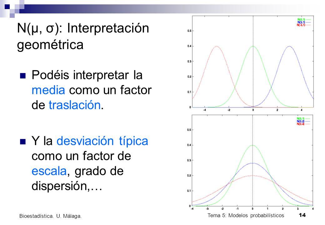 Tema 5: Modelos probabilísticos 14 Bioestadística. U. Málaga. N(μ, σ): Interpretación geométrica Podéis interpretar la media como un factor de traslac