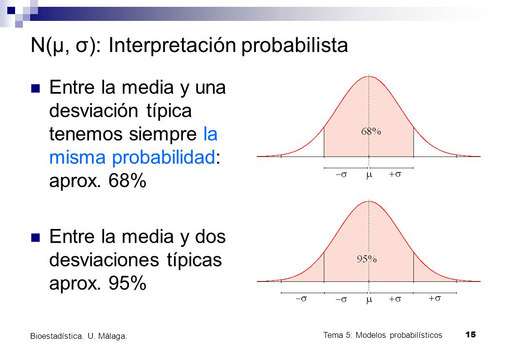 Tema 5: Modelos probabilísticos 15 Bioestadística. U. Málaga. N(μ, σ): Interpretación probabilista Entre la media y una desviación típica tenemos siem