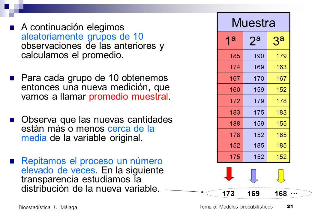 Tema 5: Modelos probabilísticos 21 Bioestadística. U. Málaga. A continuación elegimos aleatoriamente grupos de 10 observaciones de las anteriores y ca